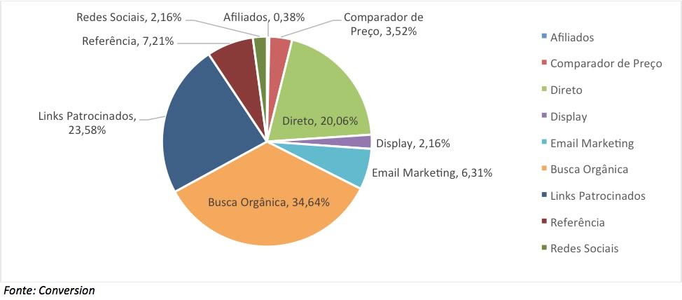 grafico buscas visitas sites 2