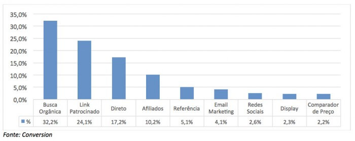grafico buscas visitas sites