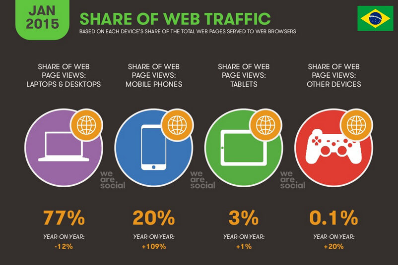 internet-no-brasil-2015-share-traffic