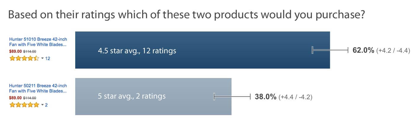 user-perception-of-product-ratings-01