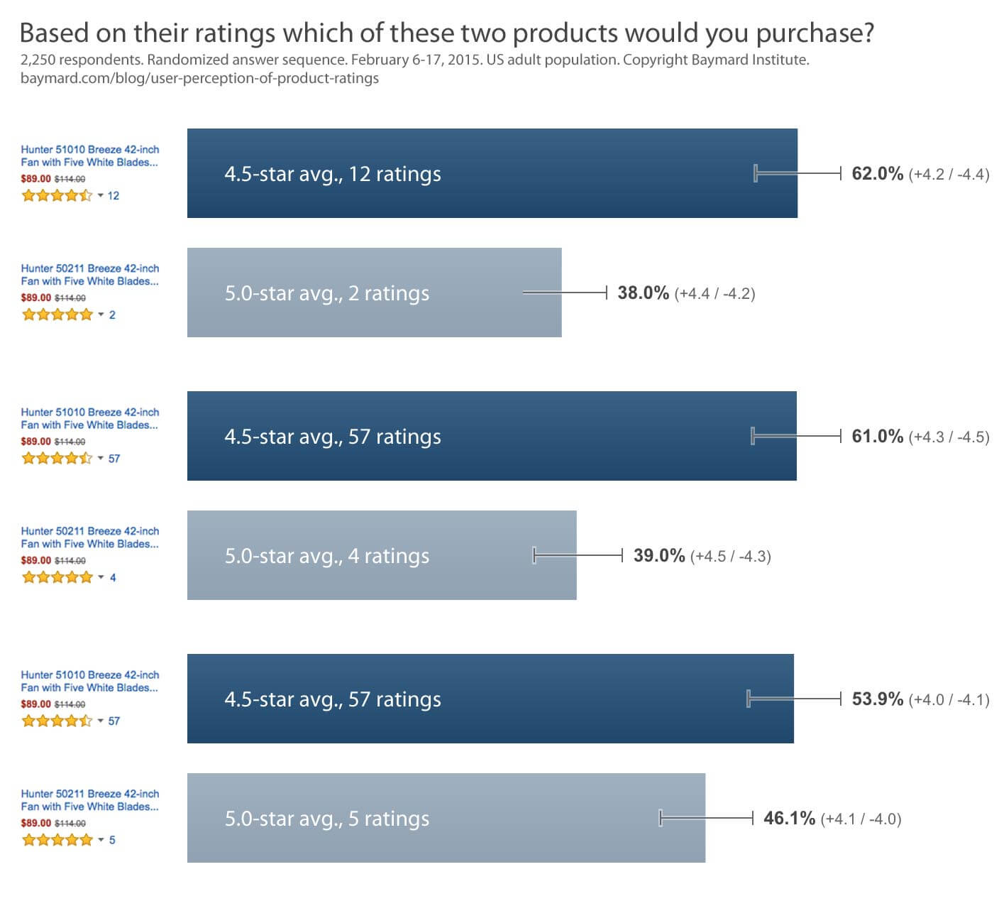 user-perception-of-product-ratings-05-survey