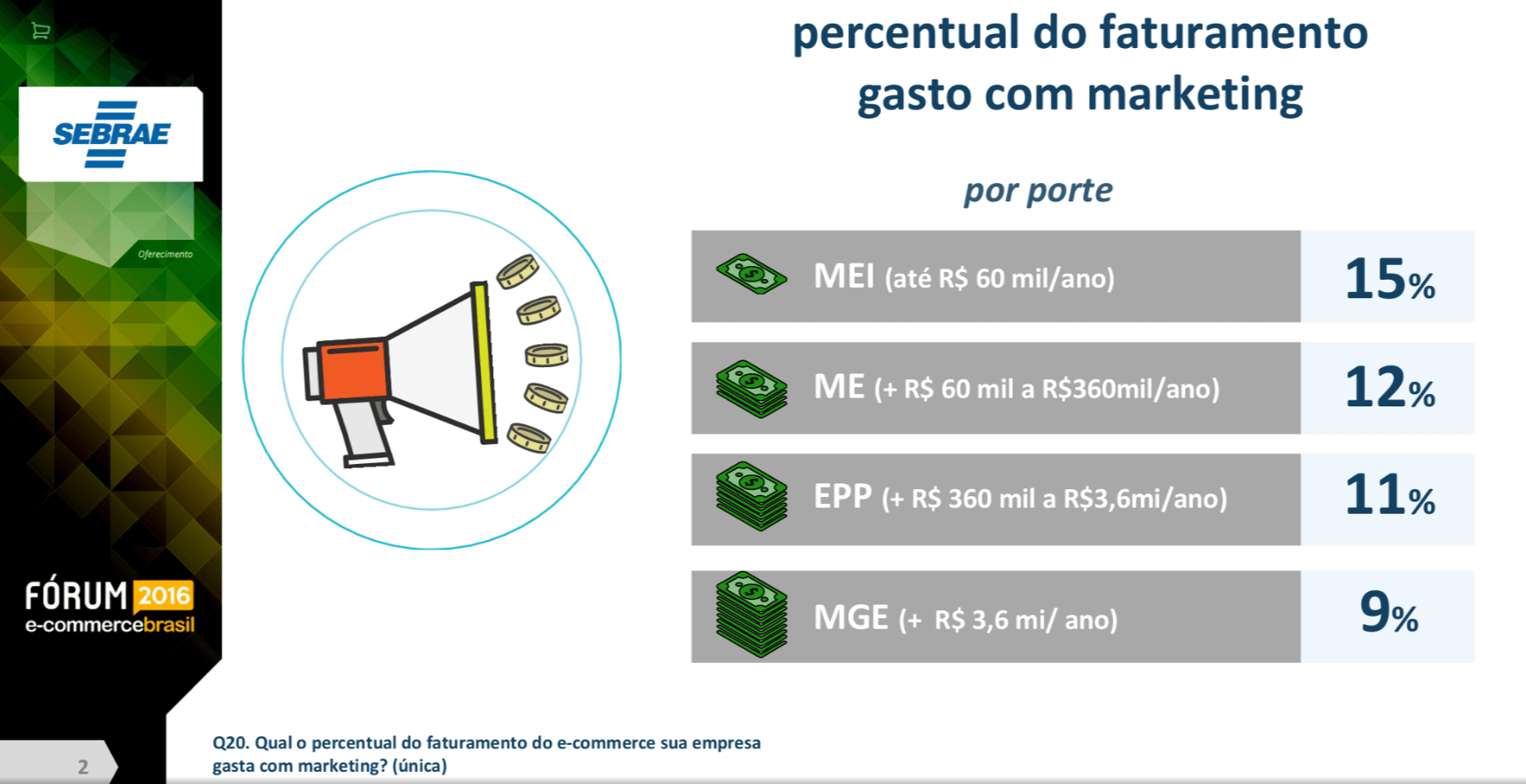 percentual do faturamento gasto com marketing