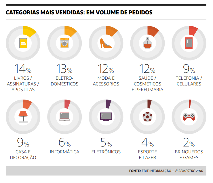 categorias mais vendidas em volume de pedidos ebit webshoppers