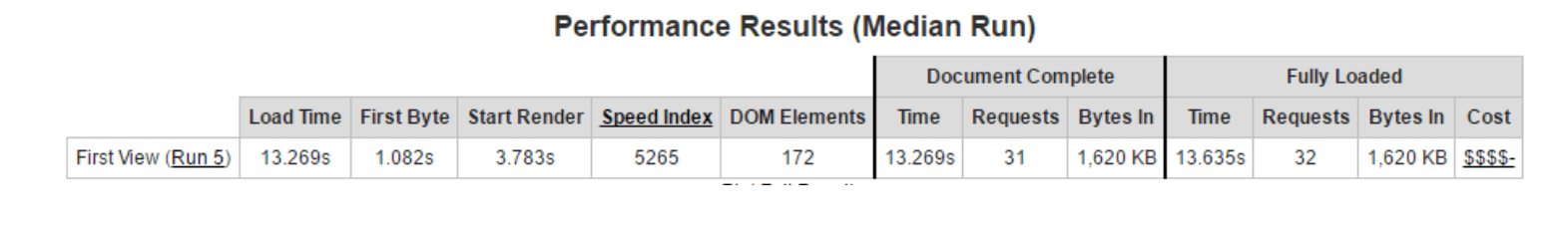Performance Results 2