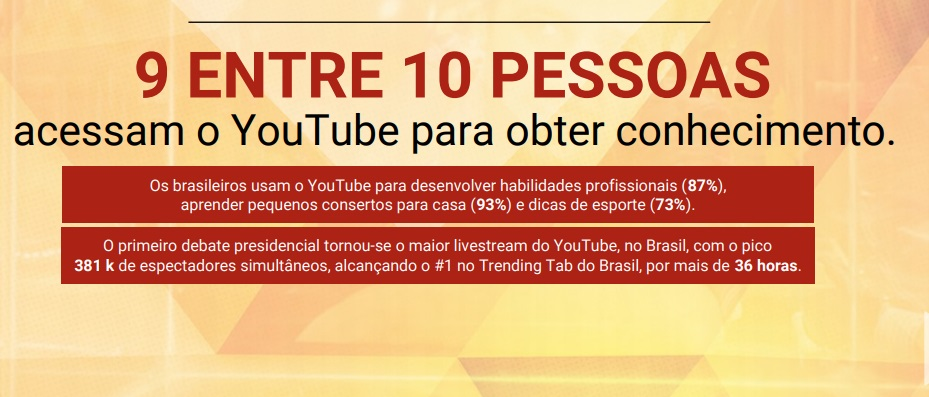 Fonte: YouTube/Pesquisa Video Viewers/Provokers