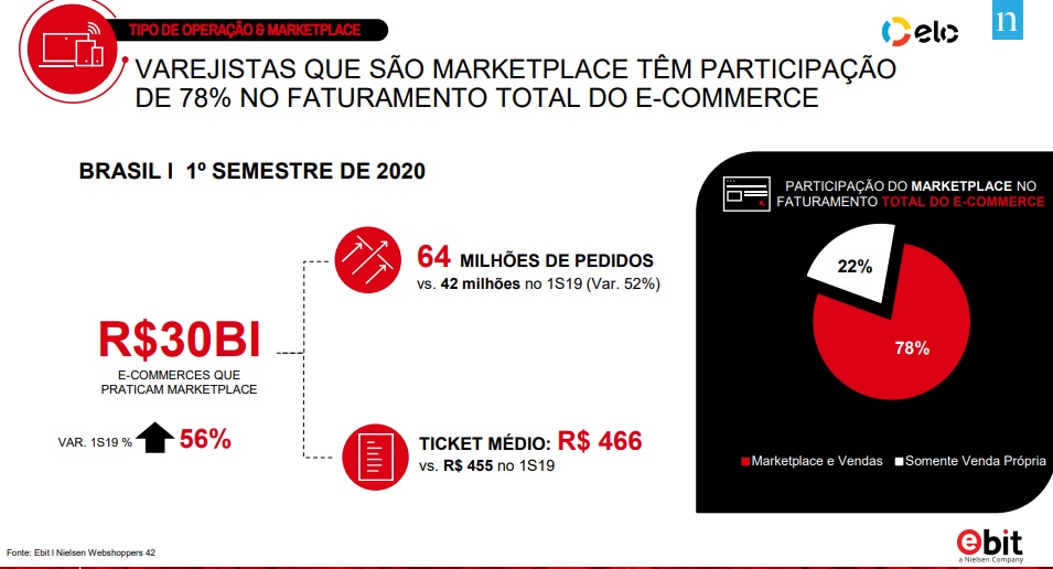 Faturamento marketplaces