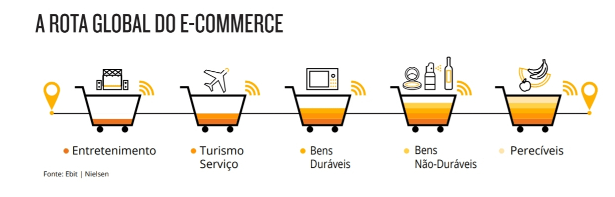 A rota Global do e-commerce Ebit Nielsen